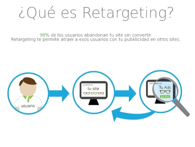 Remarketing Prestashop.
